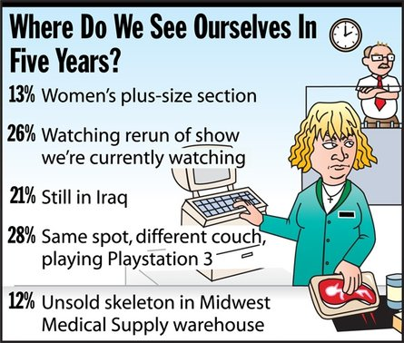 Where do we see ourselves in 5 years?
